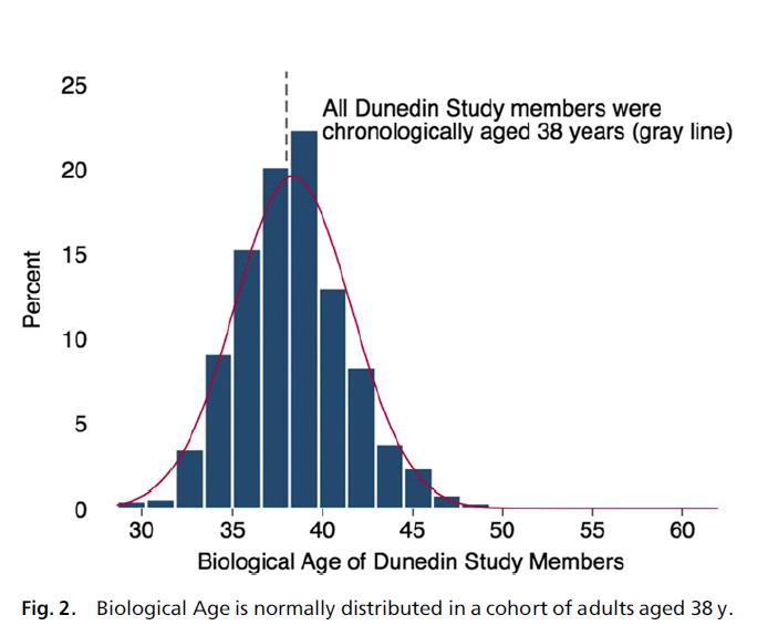biological age